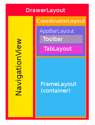 CoordinatorLayout Hierarchy